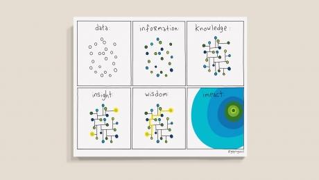 data-information-knowledge-insight-wisdom-impact-16x20-mockup.jpg