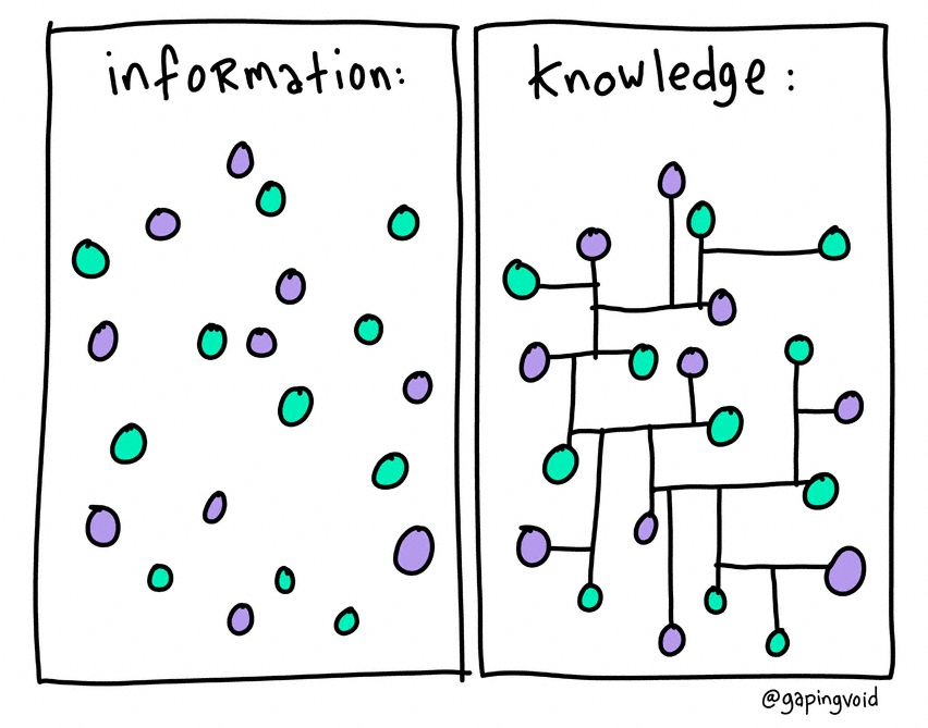 http://www.gapingvoidart.com/wp-content/uploads/shopp/cache_852_852_0_0_100_16777215_information-knowledge.jpg
